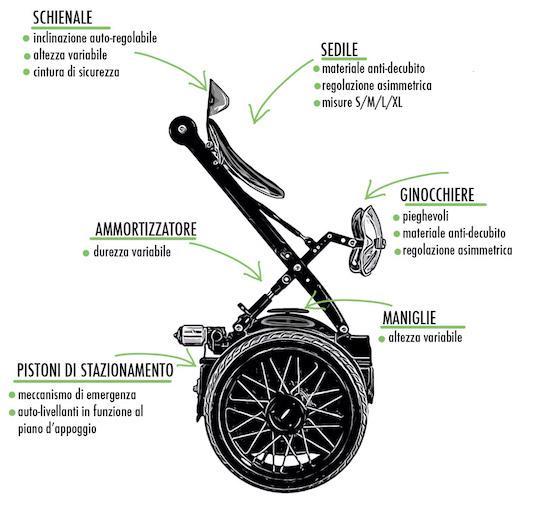 MarioWay MarioWay: è italiana la carrozzina che si guida senza mani